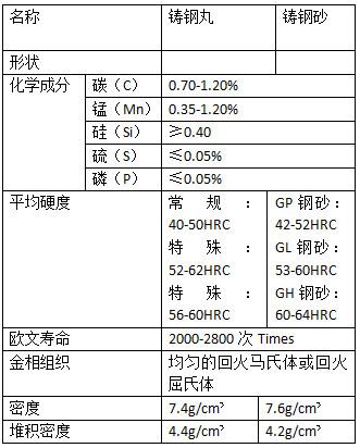 G18铸钢砂的组成元素表